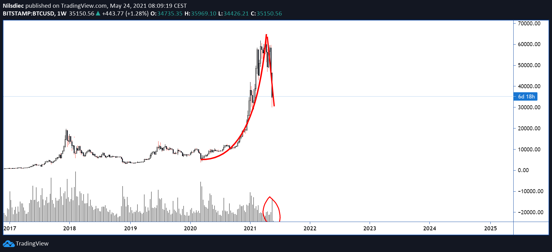 bitcoin blow off top
